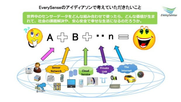 EverySense