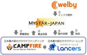 ランサーズとCAMPFIRE、クラウドで資金を集めアプリ開発をサポート