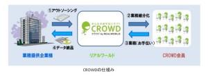 CROWDの仕組み