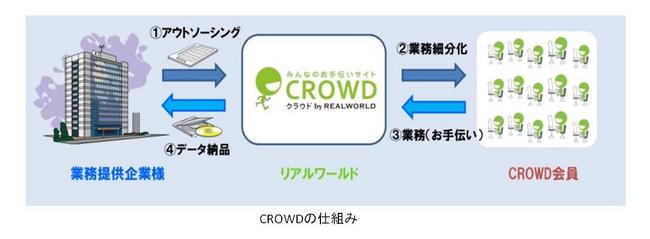 リアルワールド 世界有数のクラウドソーシングサービスを扱う『CrowdFlower社』と事業提携スタート