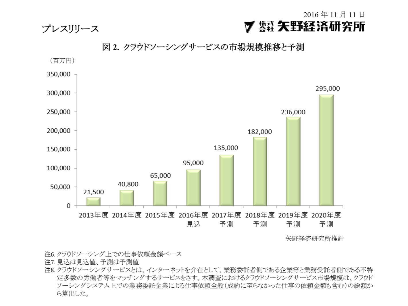 国内クラウドソーシング市場、2020年度2,950億円に/矢野経済研究所:BPO市場・クラウドソーシングサービス市場に関する調査を実施(2016年)